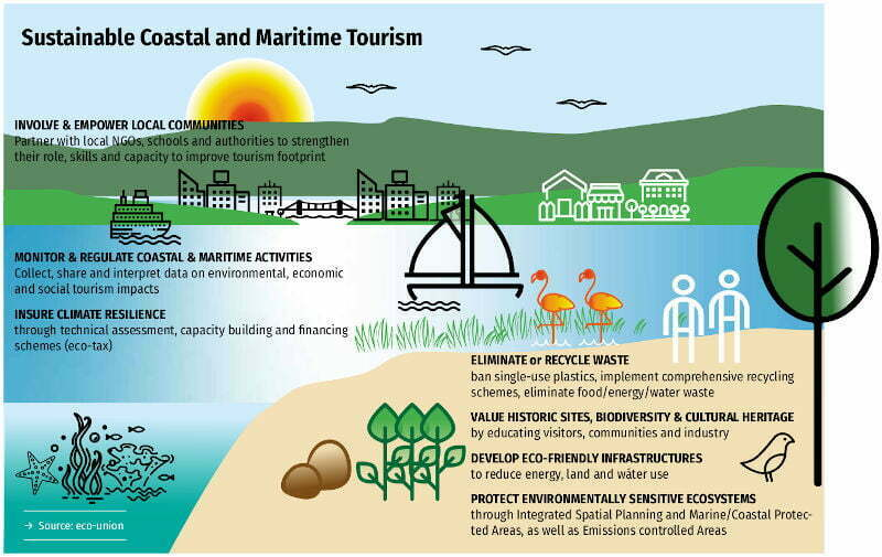 Blue Tourism. Towards a sustainable coastal and maritime tourism in world marine regions.